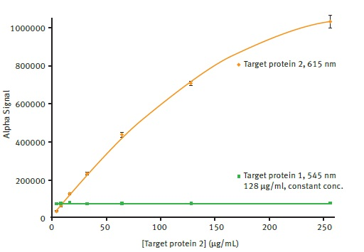 Comparison of AlphaLISA SDE module signal detection for 615nm and 545nm emission. Average 615nm Alpha signal is plotted vs. the different concentrations of target protein 2 present using a 2nd order polynomial function (R2 = 0.9997). Average 545nm Alpha signal is plotted for comparison. Error bars indicate standard deviation (n=8).
