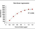 Standard Curve Generation for Colorimetric Assay in the Kinetic or Basic Eppendorf BioSpectrometer®