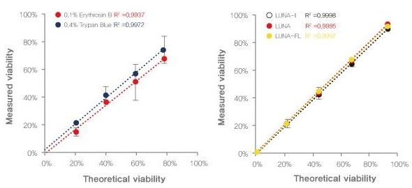 Left: A comparison of viability data using Trypan Blue and Erythrosin B.  Right: Viability data using Erythrosin B with the LUNA-II, LUNA, and LUNA-FL.