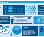 One million serious medical complications could be avoided with improvements in blood glucose levels in diabetics