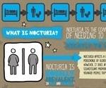 World sleep day tackles poor sleep due to nocturia