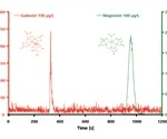 Investigation of MRT Contrast Media Containing Gadolinium by Means of IC-ICP/MS Analysis