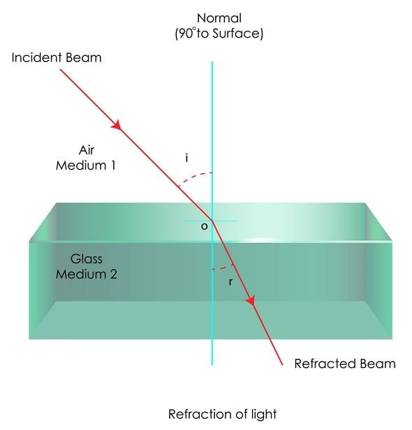 Refracción de la luz en cristal. Derechos de autor de la imagen: snapgalleria/Shutterstock