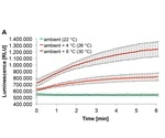 Using Spark® Te-Cool™ Module for Optimization of Temperature-Sensitive Assays