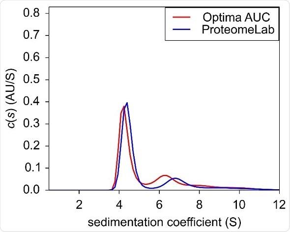 Sedimentation velocity c(s) of BSA at 0.4 OD