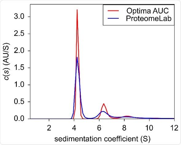 Sedimentation velocity c(s) of BSA at 0.9 OD