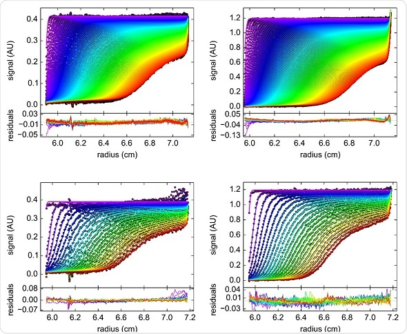 Residual plots of (A) 0.4 OD in Optima AUC (B) 0.9 OD in Optima AUC (C) 0.4 OD in ProteomeLab (D) 0.9 OD in ProteomeLab.
