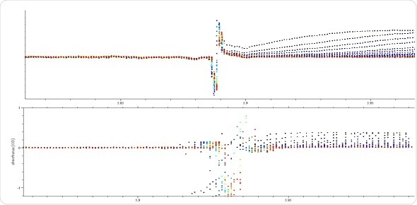 SEDFIT plot of overlay meniscus position of 0.4 OD cell in (A) Optima AUC and (B) ProteomeLab.