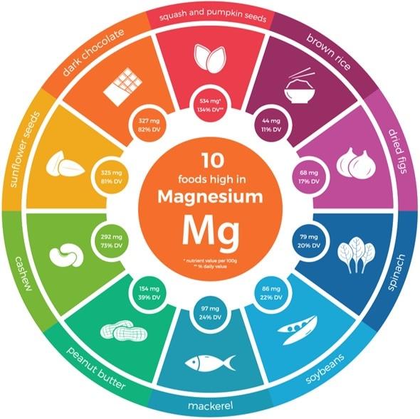 Manganese Rich Foods