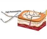 Spanish scientists introduce new UVA and UVB filters based on natural sunscreen substances