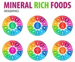 Macrominerals and Trace Minerals in the Diet