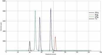 Full IC-ICP/MS run of a 1 μg/L 23-element standard solution from Merck after addition of 1 μg/L of Tl, Rb, and Me2Tl, respectively. The first Tl peak is formed by Me2Tl+ and the second one by Tl+. The low concentration was chosen to be able to evaluate the suitability of the method for the low concentrations of Me2Tl expected in environmental samples. Standard peak area could be used for internal standard calibration of these kinds of samples. Column: Metrosep C 4 -250/4.0; eluent: 1.7 mmol/L HNO3; flow rate: 0.9 L/min.