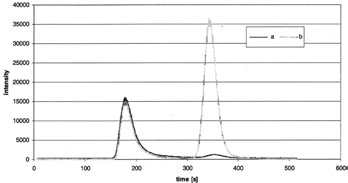 IC chromatograms of seawater spiked with standards of 280 μg/L Tl(I) and 25 μg/L Tl(III) (a) and of the same sample after addition of 500 mg/L Tl(III)-DTPA (b). Both samples were diluted 1:10. The signals were recorded with online ICP/MS detection of 205Tl.