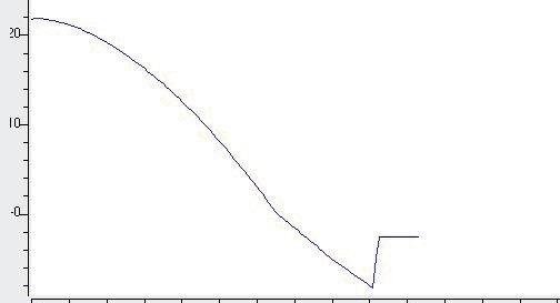 Temperature-time-curve