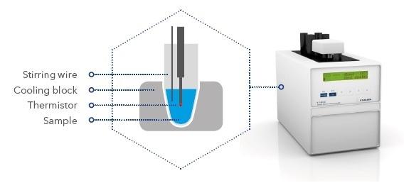 Schematic illustration of the measurement unit