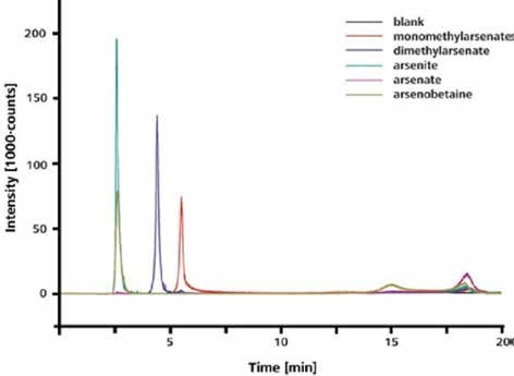 Separation and detection of arsenite, dimethylarsenate, monomethylarsenate, and arsenate. Column: Metrosep A Supp 15 - 150/4.0; eluent: 8 mmol/L NH4NO3 (pH 8); flow rate 0.7 mL/min; m/z 75
