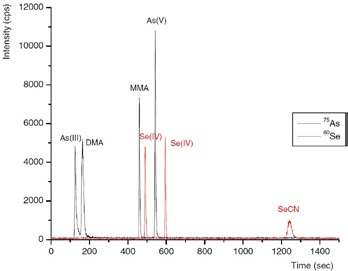 Separation of the arsenic species As(III), DMA, MMA, and As(V), and the selenium species Se(IV), Se(VI), and SeCN− (5 ng of each species). Conditions as Figure 5.