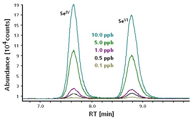 Separation and detection of Selenite Se(IV) and Selenate Se(VI) at concentrations between 0.1 and 10 μg/L. Column: Metrosep Anion Dual 3 - 100/4.0; eluent: 2.6 mmol/L Na2CO3, 4.0 mmol/L NaHCO3; flow rate: 0.8 mL/min; m/z 78