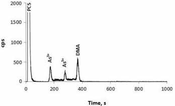 Microwave extract generated from a prenatal supplement prepared from plant materials. The supplement was available in hard-pressed powder (tablet) form. Column: Hamilton PRP-X200 cation-exchange column; eluent A 1.0 mmol/L HNO3 (pH 2.5); eluent B: 2.0 mmol/L HNO3, 20.0 mmol/L NH4NO3 (pH 2.5); flow rate: 0.9 mL/min; m/z 75 9.