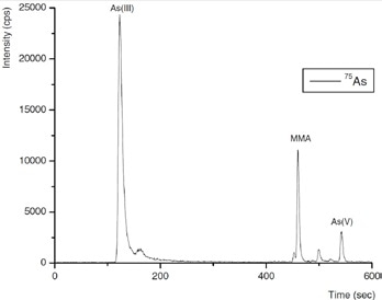 Arsenic species in a typical process wastewater inlet sample. Column: Metrosep A Supp 10 - 250/4.0; eluent: 100 mmol/L NH4NO3 (pH 8.5, adjusted by addition of NH3); flow rate: 1 mL/min using gradient elution; m/z 75–83.