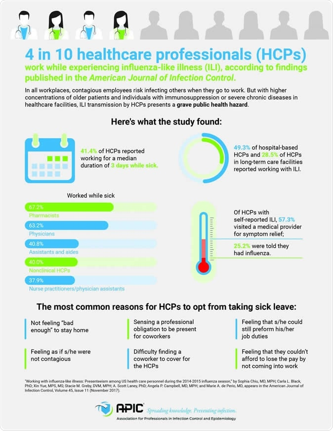 4 in 10 healthcare professionals (HCPs) work while experiencing influenza-like illness (ILI) according to findings published in the American Journal of Infection Control. CREDIT APIC