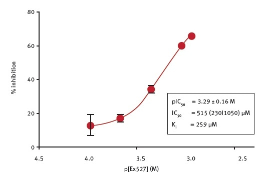 Determination of the potency of Ex527 inhibition of E.coli CobB