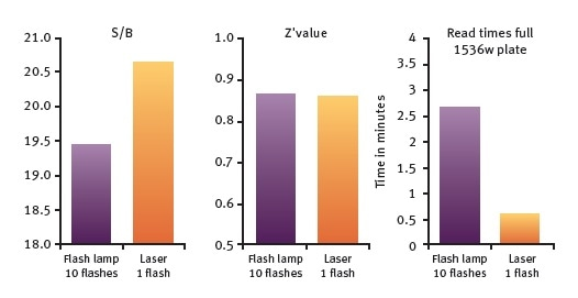 Histone-BRD4 interaction assay. Comparison of Flash lamp and laser measurements for S/B, Z´value and Read times.