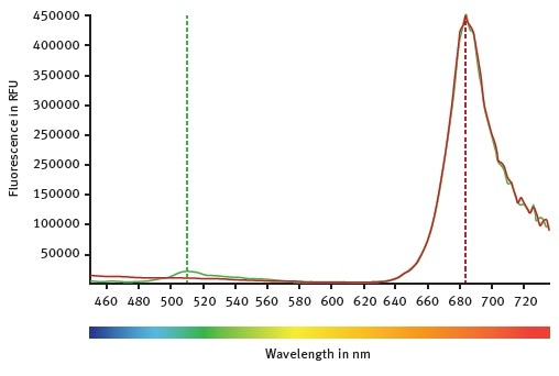 CLARIOstar emission scans between 450 and 740 nm while the excitation wavelength was set at 395 nm. Mock control moss cells are represented by the red curve. Emission of GFP expressing moss cells can be followed with the green curve.