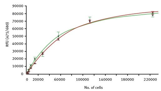 Fluorescence intensity values for autofluorescence were measured with the CLARIOstar in samples of increasing number of moss cells. Green curve shows dilution of GFP expressing cells while the red curve represents serial diluted cells that do not express GFP.