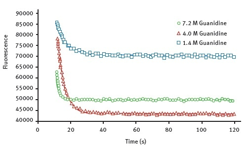 Kinetic traces for the protein unfolding of AbpSH3 WT. The final concentration of guanidine, injected at 12 seconds is indicated. The data is fit to an exponential decay equation.