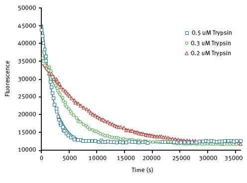 Unfolding kinetic constant derived from limited proteolysis of HLL. Representative raw data from proteolysis of HLL at 3 different trypsin concentrations. Degradation is followed at 330 nm. The data is fit to exponential decay curve.