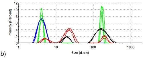 DLS of lysozyme at three different temperature points in the SLS thermal profile. Blue: room temperature; Green: 71.5°C; Red: 76.5°C; Black: 84.0°C. (a) Lysozyme in pH 7.0 10mM phosphate buffer (b) Lysozyme in pH 7.0 10mM phosphate buffer containing 50mM arginine.