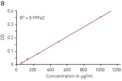 Bradford protein quantification assay. A) Absorbance spectrum of Coomassie Brilliant Blue G 250 (without protein – blue, in presence of BSA – red) B) Protein standard curve of BSA.