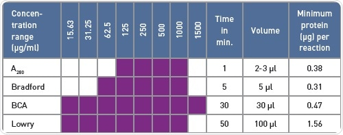 Comparison of protein quantification methods