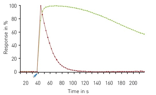 Multiplexed DAG and Ca2+ kinetics. Traces depict the average response to 30 µM Carbachol (n=16) expressed as 100% response. R-GECO (red); green DAG (green). Carbachol was dispensed using on-board reagent injectors at the 30 second time point as indicated.