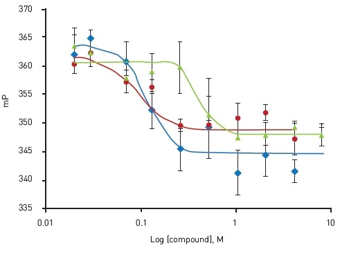 Dose-response confirmation of active compounds. Oligomycin A (blue); EC50 = 0.114 μM, Antimycin A1 (red); EC50 = 0.089 μM, Rotenone (green); EC50 = 0.37 μM. Adapted from Yi et al.4