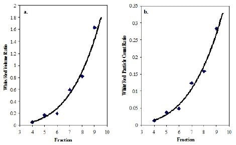 Volume ratio of white and red blood cells versus blood fraction; b. Count ratio of white and red blood cells versus blood fraction.