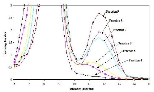 Comparison of various fractions of blood.