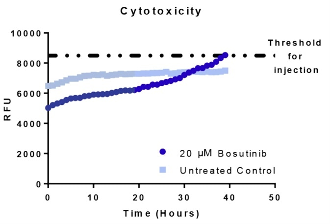 Cytotoxicity-dependent injection of caspase reagent and corresponding viability, cytotoxicity and apoptosis assessment.