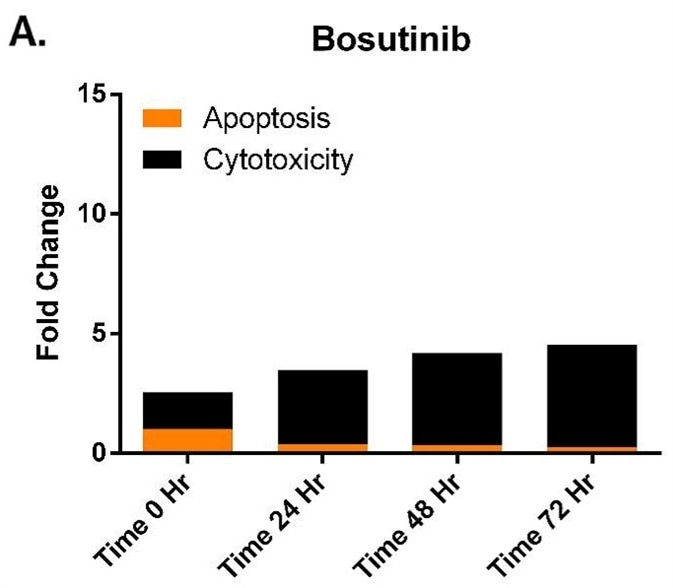 Fold changes in cytotoxicity and apoptosis as compared to an untreated control reveal varied cell health profiles in response to kinase inhibitor treatment.