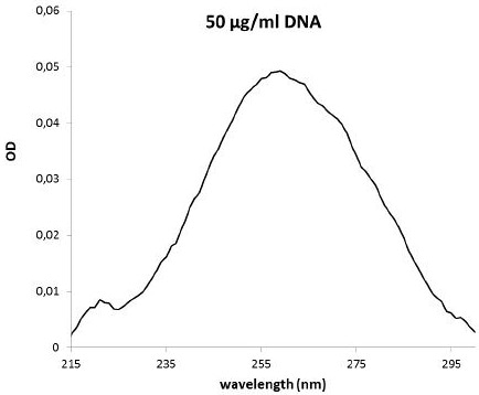 DNA spectrum (50 μg/ml sample) after blank reduction measured in the NanoQuant Plate using 2 μl sample volume