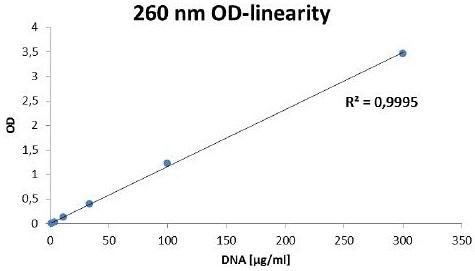 Measurement linearity at 260 nm