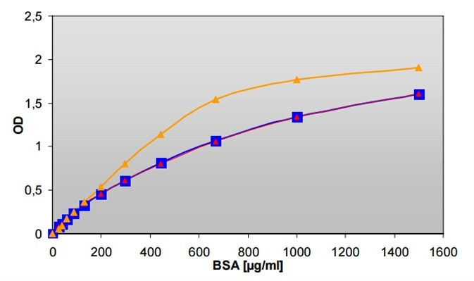 Modified Lowry Protein Assay measurements in cuvette using an Infinite M200 (▬) and in 96-well microplate measured with Infinite F200 (▬) and Infinite M200 (▬).