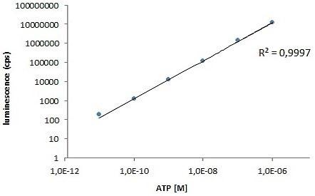 ATP dilution curve.