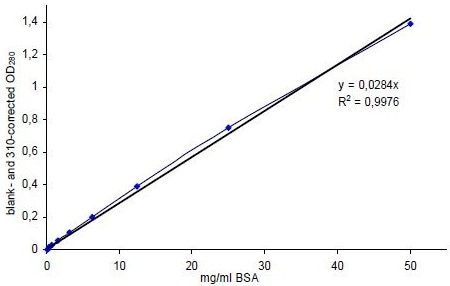 Absorbance linearity of standard dilution series (50 – 0.1 mg/ml BSA) at 280 nm after blank- and 310 nm-correction