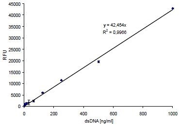 Linearity of fluorescence signals from DNA dilutions