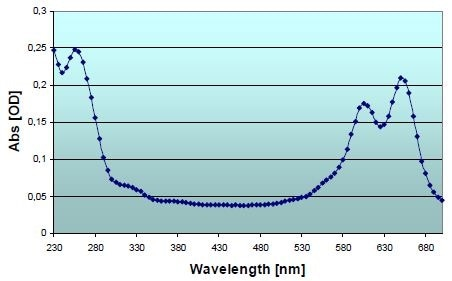 Absorbance scan of Cy5 labeled cDNA probe. Scan from 230 – 700 nm, bandwidth 5 nm, raw values are plotted (non-referenced, non-blanked) for generating the curve. Note that Cy5 has two absorbance peaks (605 and 649 nm).