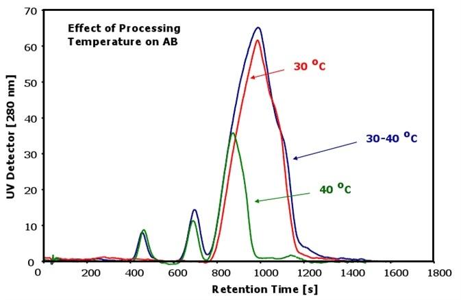 Antibodies at different temperatures
