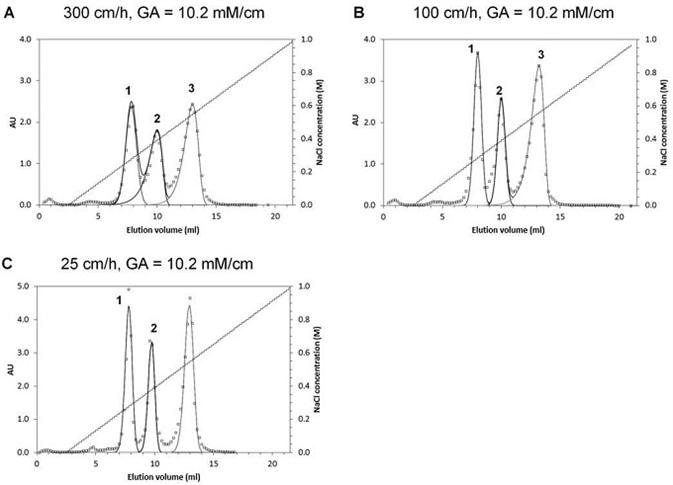 Peak separation on 600 μl OPUS® RoboColumns® at three different flow velocities. Protein elution order: chymotrypsinogen A (1), cytochrome C (2), lysozyme (3)