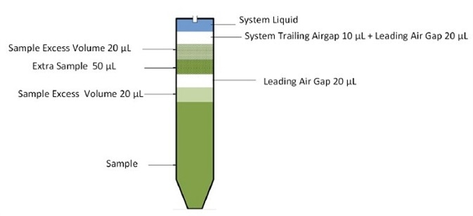 An optimized liquid class for dispensing of samples and buffers